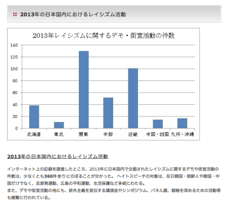 The graph shows the number of racist demonstrations in Japan that were hoed in 2013. The vertical axis indicates the number of demonstrations, and the horizon axis indicates the area where the demonstrations were held. The third from the left is Kanto area, which includes Tokyo, where the number is significantly high. Retrieved from http://www.norikoenet.org/fact.html